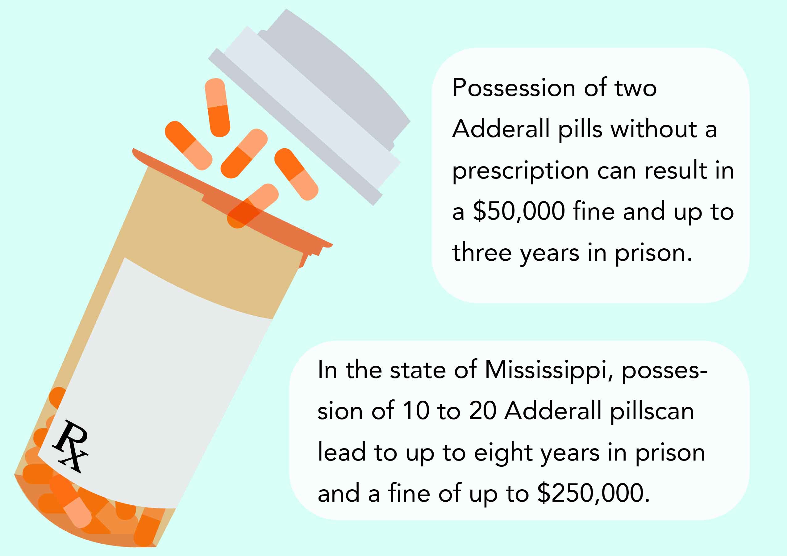 Adderall possession could lead to fines, jail time - The